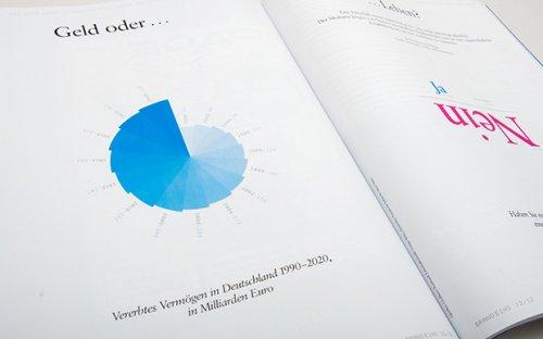 Drei Informationsgrafiken zu einem redaktionellen Artikel zum Thema Erbschaft für das Heft brand eins 12/2012.  Von B nach C.